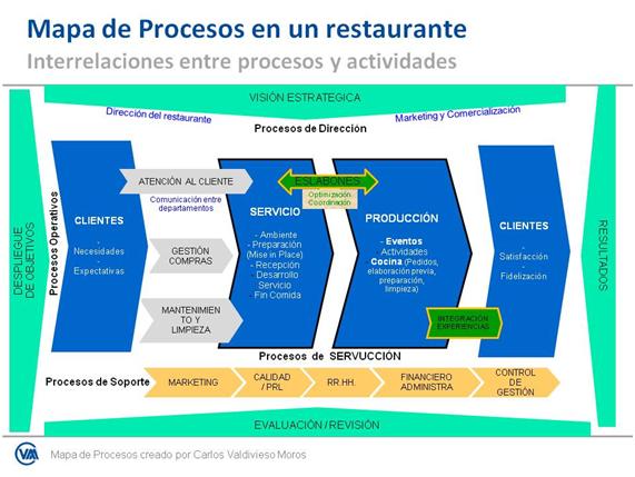 Mapa de procesos para un restaurante